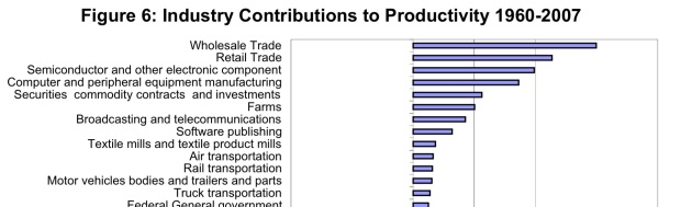 Bar graph ranking industries by contribution to productivity growth.
